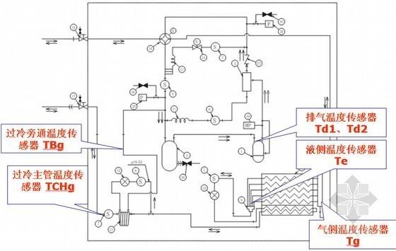 多联机空调系统调试培训PPT讲义76页