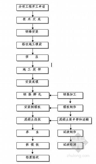 [青海]桥梁工程专项施工方案(中交)