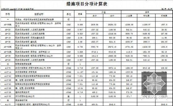 措施项目分项计算表