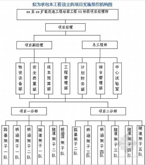 [云南]铁路扩能改造工程施工组织设计(投标 中铁)