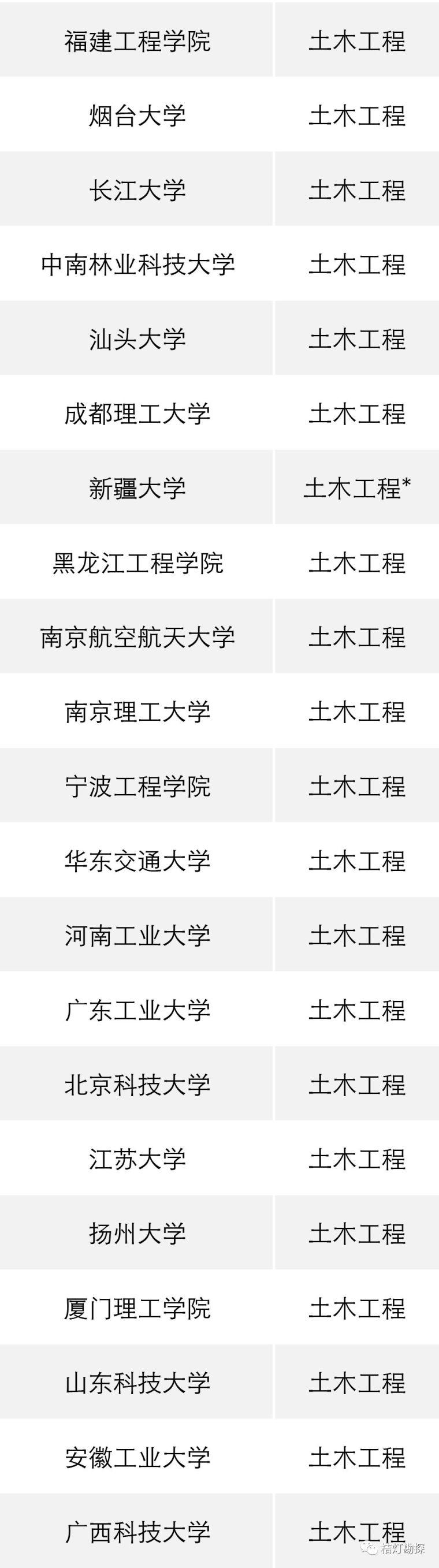 """教育部公布293个地学类工科专业进入全球""""第一方阵""""!_16"""
