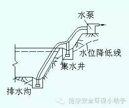 基坑工程安全手册︱来之不易_2