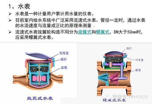 给排水、消防与热水系统图文简介_15
