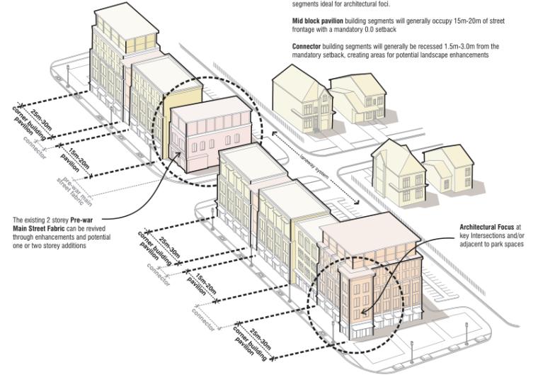 多伦多丹佛斯大街设计方案(英文)(PDF+88页)-模型分析