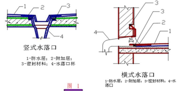 [黑龙江]安置区项目防水工程施工方案(YTL-VX交叉层压膜自粘防水卷材)