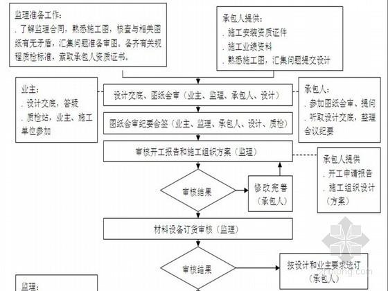 钢结构工业厂房监理规划(附流程图丰富)