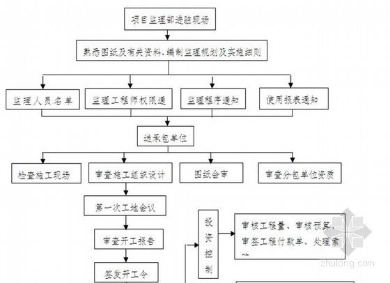 [重庆]银行办公楼基坑边坡工程监理规划(流程图)