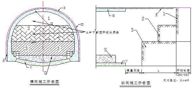 三台阶法开挖顺序图