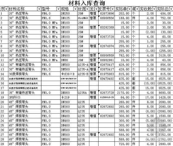 北京2007年某電力工程材料實際采購價格(帶發票號)