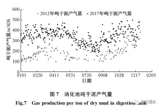 运行数据:污泥热水解厌氧消化与常规厌氧消化的比较_8