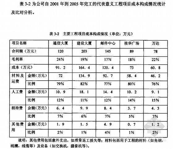 [硕士]成本管理在弱电施工项目中的应用研究[2007]