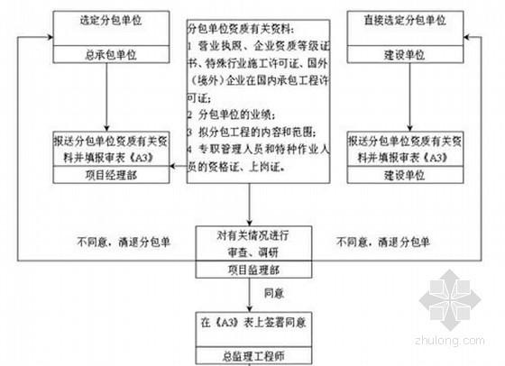 [湖南]超高层住宅工程监理细则(11篇细则 流程图)