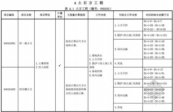 广东省2013版市政工程工程量清单计价指引(最终版)