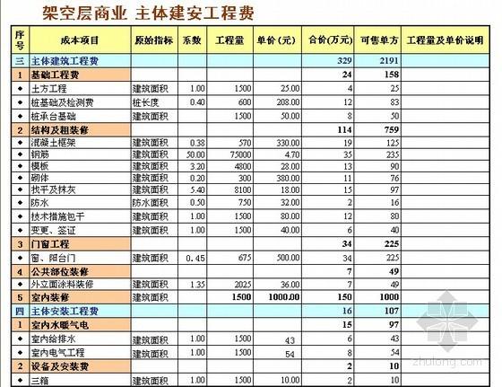 [万科]广州某住宅区项目成本测算实例(全套报表)