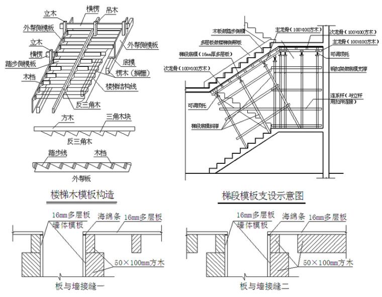 2016江苏最新版模板、混凝土、钢筋工程专项方案