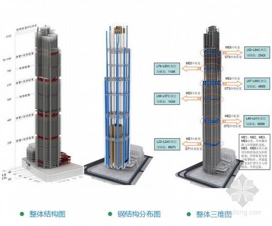 [广东]超高层金融中心工程钢结构工程创优施工汇报(150页 附图多)