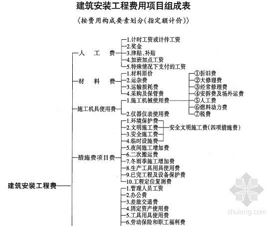 [宁夏]2013版建设工程费用定额(五专业152页)