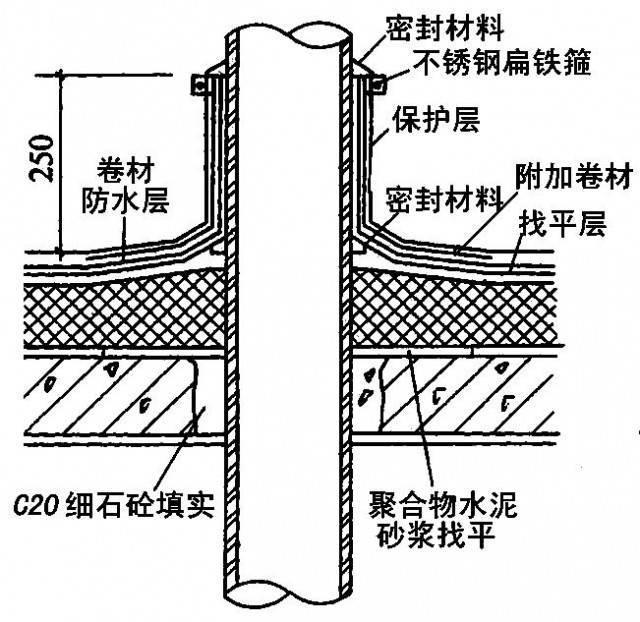 全面详细的屋面防水施工做法图解,逐层分析!_4