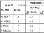 科研办公及车间外幕墙装饰工程设计说明(word,11页)
