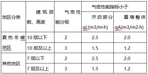 科研办公及车间外幕墙装饰工程设计说明(word,11页)_1