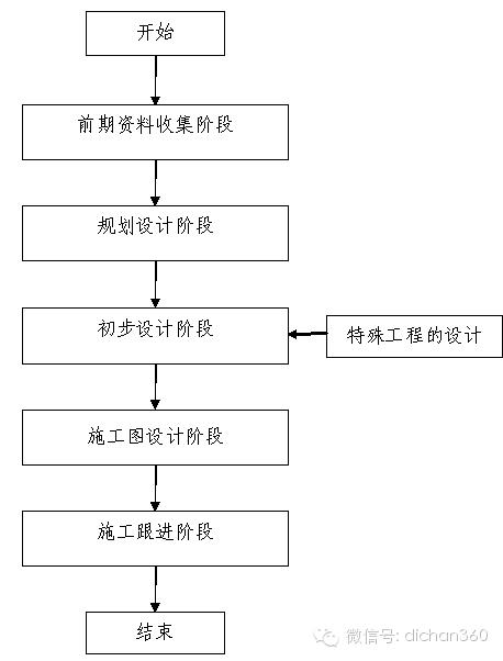房地产设计管理全过程流程(从前期策划到施工,非常全)_16