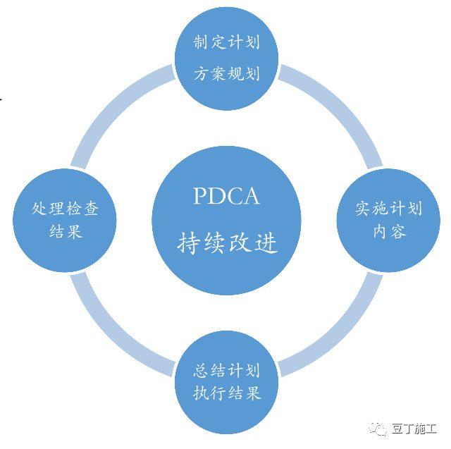 保利项目工程管理方法及其要点(含全套开发流程图)_21