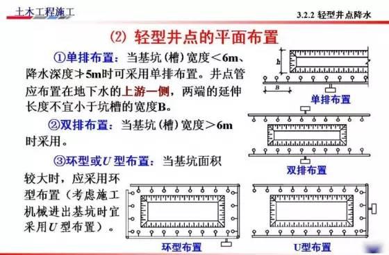 基坑的支护、降水工程与边坡支护施工技术图解_50