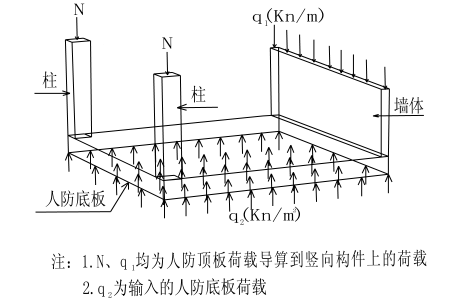 PKPM人防地下室结构的设计