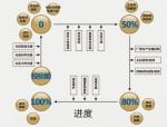 【绍兴】矩阵装饰精装修施工工艺流程及管理要点(共45页)