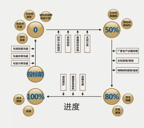 [绍兴]矩阵装饰精装修施工工艺流程及管理要点(共45页)