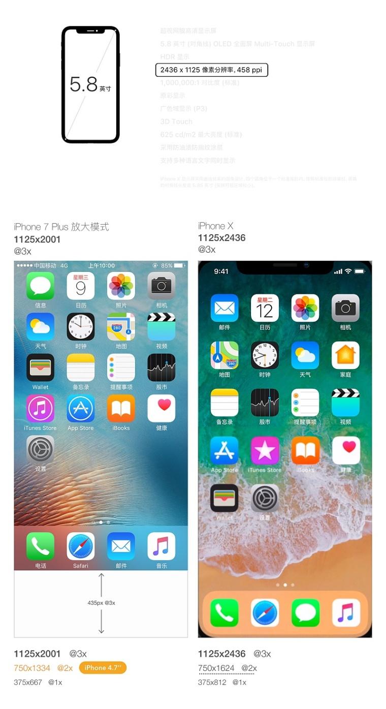三分钟弄懂iPhoneX设计尺寸和适配_2
