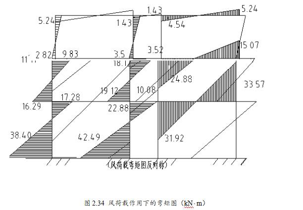 某3层百货大楼设计(2820平,含计算书、建筑图,结构图)_8