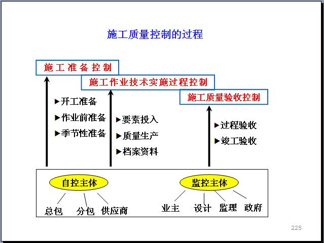 工程项目管理知识体系全貌讲解(270页,图文丰富)_10