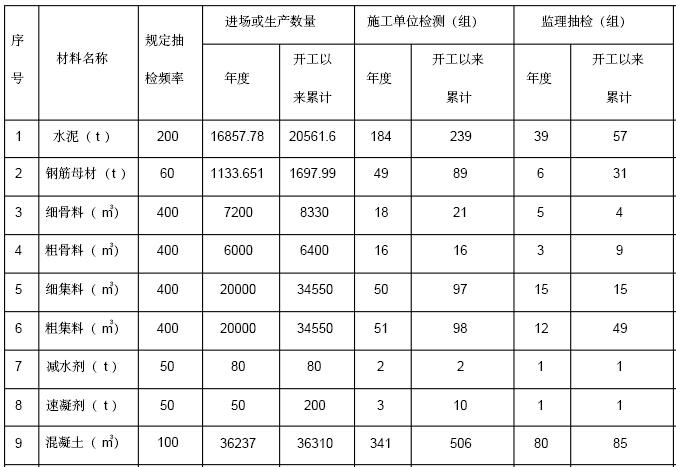[贵阳]水电站工程监理质量监督自查报告(256页)_5