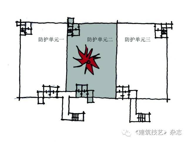 人防的使用要求对人防的设计指导_3