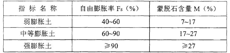 膨胀土滑坡抗滑桩设计与施工_1
