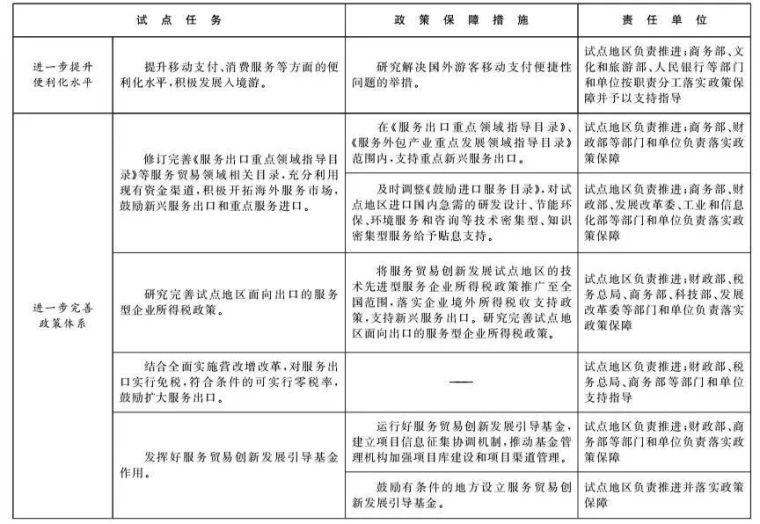 北京和雄安新区列为服贸试点,工程咨询行业迎来重大变革!_11