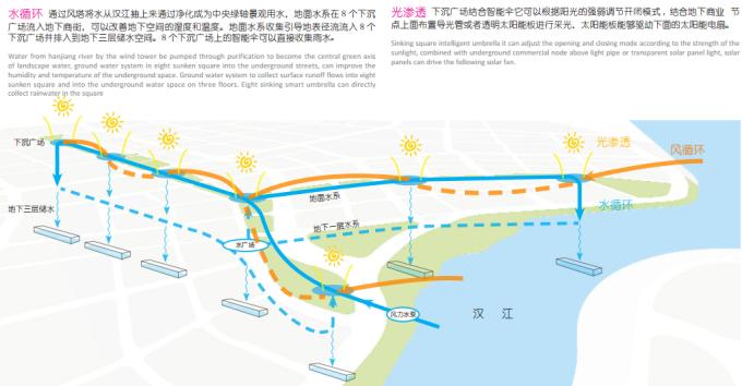 """[湖北]""""海绵城市""""生态智能体验式商业街区景观设计方案(上、中、下篇3个文本)_14"""