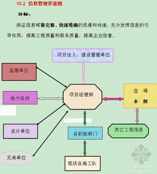 广东某五金厂宿舍楼工程施工组织设计(word版)