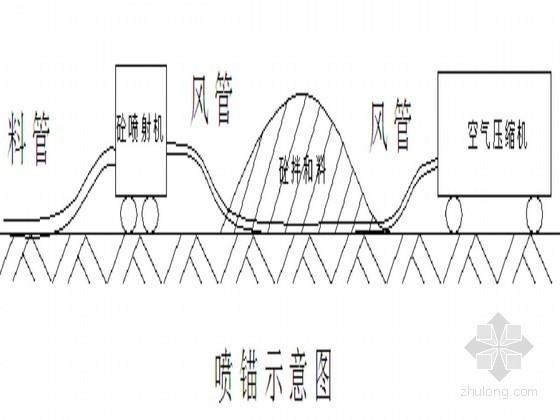 [广东]住宅地下室基坑土钉喷锚支护土方开挖施工方案