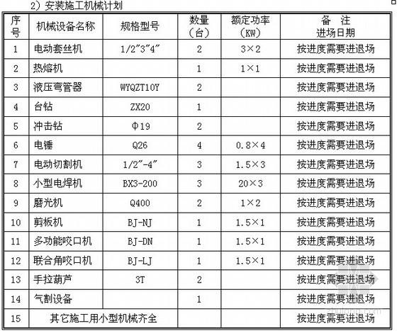 [杭州]大学装修施工方案(西湖杯)
