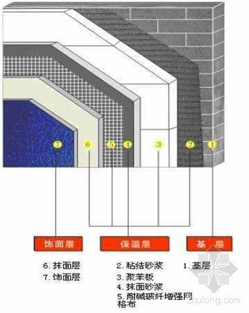 某工程EPS板外墙外保温系统施工方案