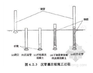 地基处理施工技术(灰土挤密桩 砂石桩 沉管灌注桩)