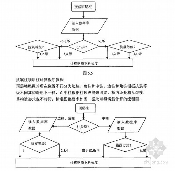 [硕士]平法框架柱钢筋表达模型及工程量统计系统研究