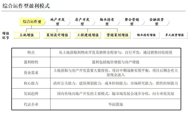 房地产盈利模式与国内标杆房地产企业经营模式研究(128页)-综合运作型盈利模式