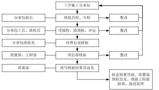 香河县农田水利工程