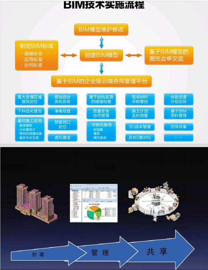 BIM技术在建造阶段的应用_5