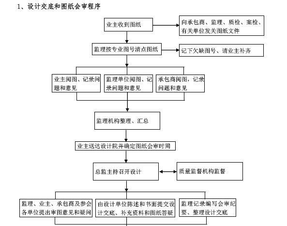 建筑工程项目监理工作交底书(155页,图文丰富)_11