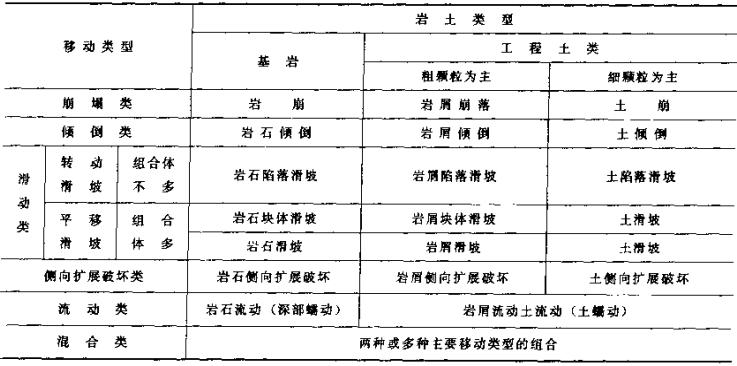 地质灾害勘查指南_4