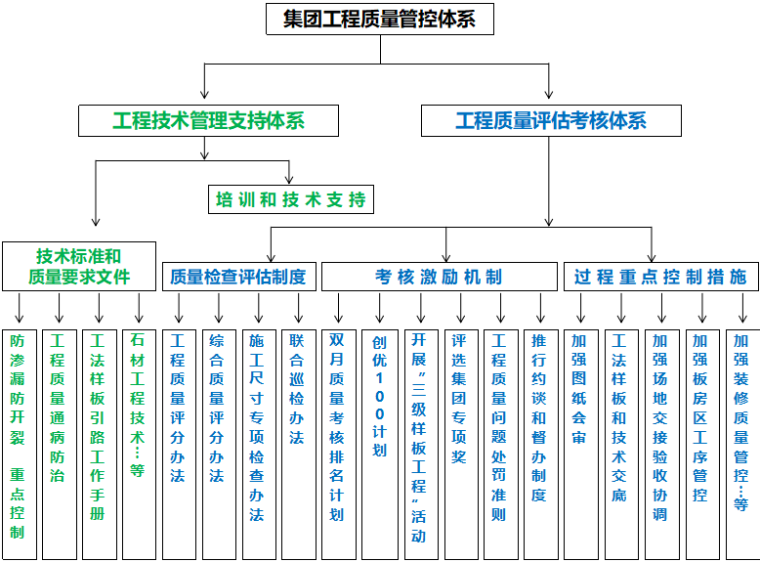 碧桂园集团工程质量管理要求(共35页)